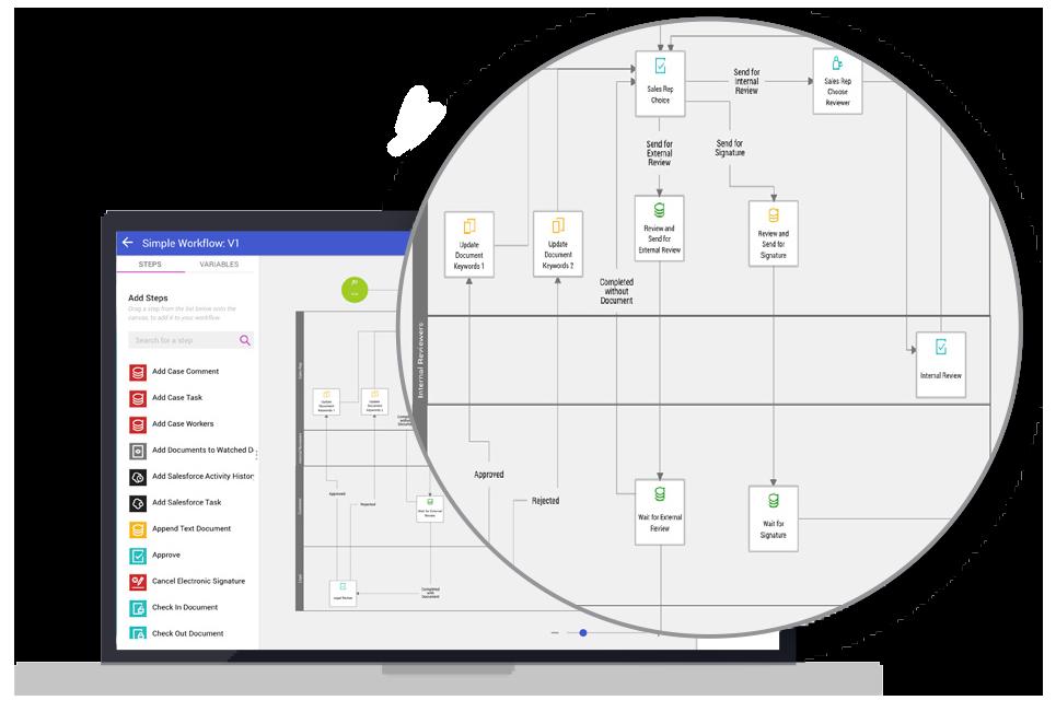 Document Workflows
